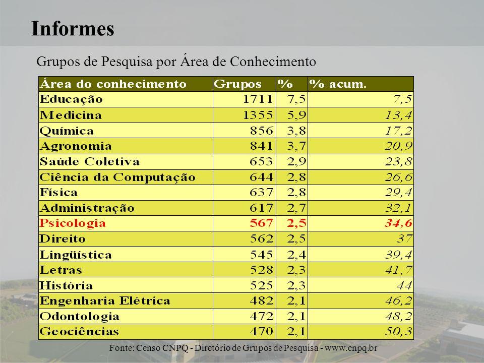 8 Informes Grupos de Pesquisa por Área de Conhecimento Fonte: Censo CNPQ - Diretório de Grupos de Pesquisa - www.cnpq.br