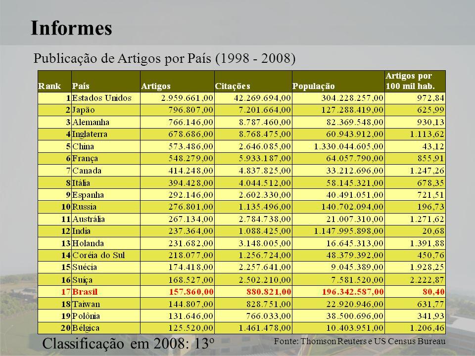 9 Informes Publicação de Artigos por País (1998 - 2008) Fonte: Thomson Reuters e US Census Bureau Classificação em 2008: 13 o
