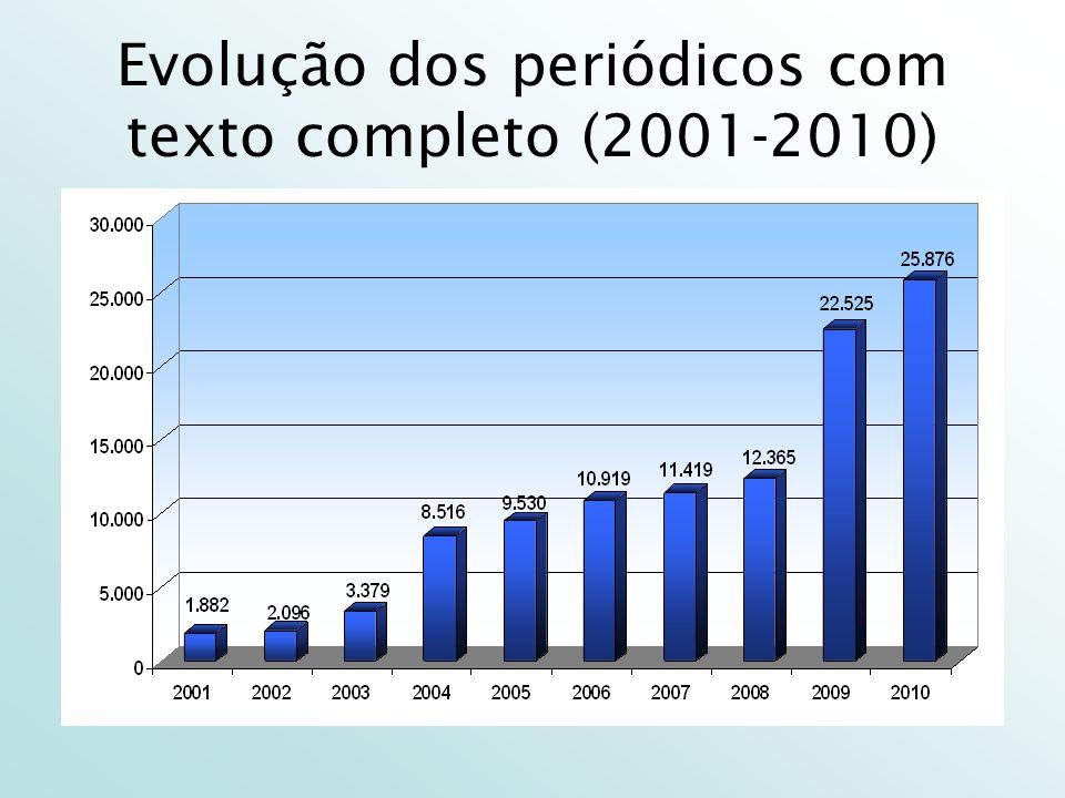 Evolução dos periódicos com texto completo (2001-2010)