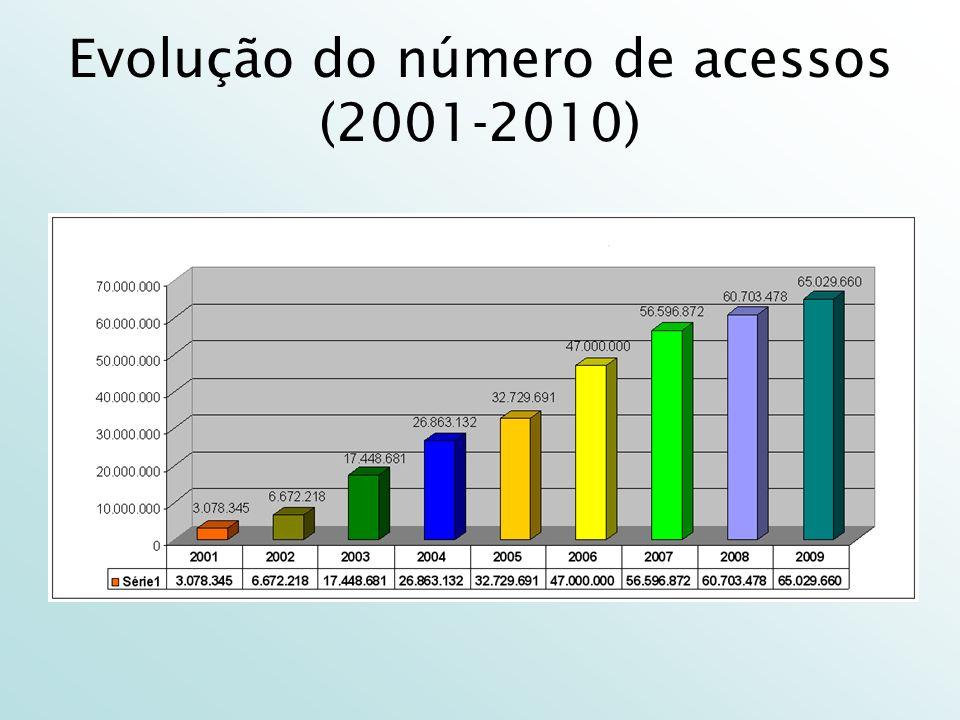 Evolução do número de acessos (2001-2010)