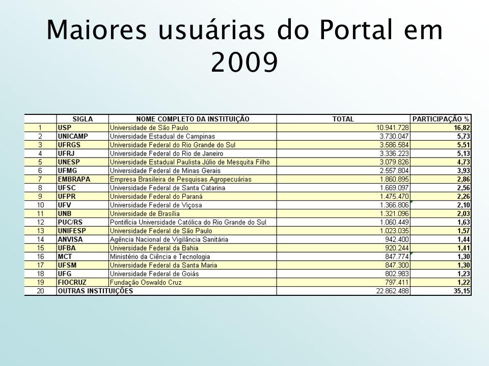 O que esses números significam 65 milhões de acessos representam: –Um crescimento de mais de 2.100% desde que o Portal foi criado; –A cada segundo, duas pessoas acessam o Portal de Periódicos em algum lugar do Brasil.