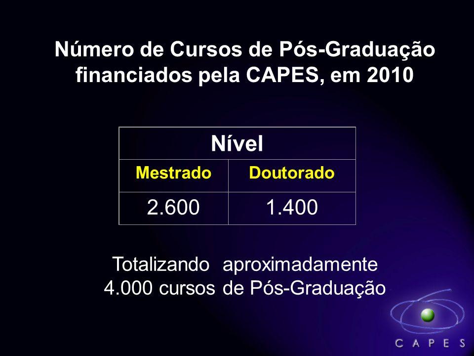 Número de Cursos de Pós-Graduação financiados pela CAPES, em 2010 Nível MestradoDoutorado 2.6001.400 Totalizando aproximadamente 4.000 cursos de Pós-G