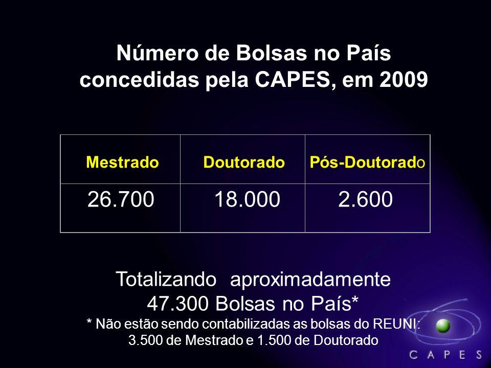 Número de Bolsas no País concedidas pela CAPES, em 2009 Mestrado Doutorado Pós-Doutorado 26.700 18.000 2.600 Totalizando aproximadamente 47.300 Bolsas no País* * Não estão sendo contabilizadas as bolsas do REUNI: 3.500 de Mestrado e 1.500 de Doutorado