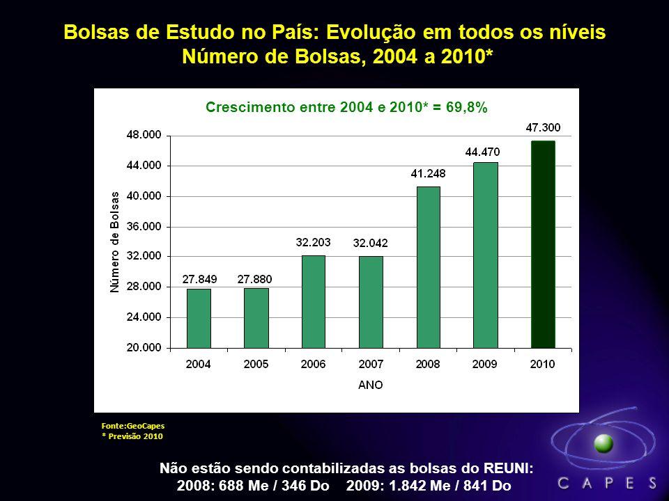 Bolsas de Estudo no País: Evolução em todos os níveis Número de Bolsas, 2004 a 2010* Fonte:GeoCapes * Previsão 2010 Não estão sendo contabilizadas as bolsas do REUNI: 2008: 688 Me / 346 Do 2009: 1.842 Me / 841 Do Crescimento entre 2004 e 2010* = 69,8%