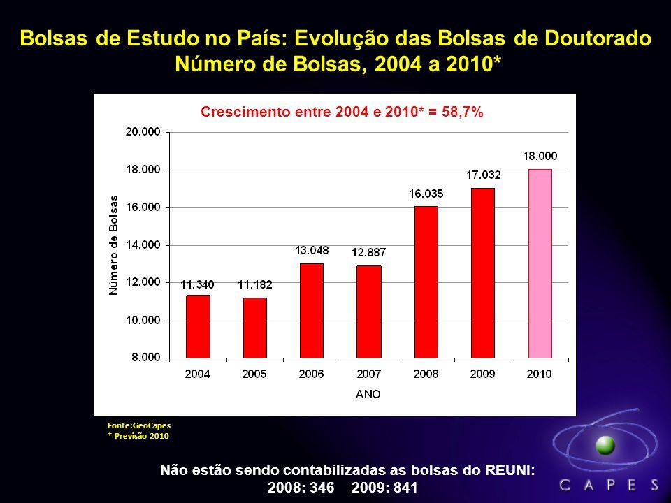 Bolsas de Estudo no País: Evolução das Bolsas de Doutorado Número de Bolsas, 2004 a 2010* Não estão sendo contabilizadas as bolsas do REUNI: 2008: 346 2009: 841 Fonte:GeoCapes * Previsão 2010 Crescimento entre 2004 e 2010* = 58,7%