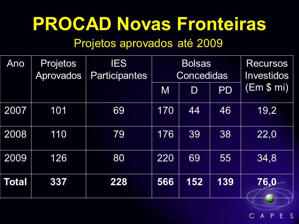 PROCAD Novas Fronteiras AnoProjetos Aprovados IES Participantes Bolsas Concedidas Recursos Investidos (Em $ mi) MDPD 200710169170444619,2 200811079176393822,0 200912680220695534,8 Total33722856615213976,0 Projetos aprovados até 2009