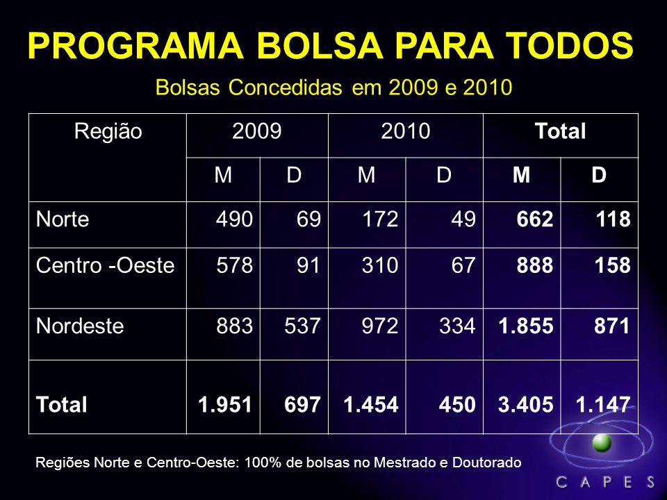 PROGRAMA BOLSA PARA TODOS Bolsas Concedidas em 2009 e 2010 Região20092010Total MDMDMD Norte4906917249662118 Centro -Oeste5789131067888158 Nordeste8835379723341.855871 Total1.9516971.4544503.4051.147 Regiões Norte e Centro-Oeste: 100% de bolsas no Mestrado e Doutorado
