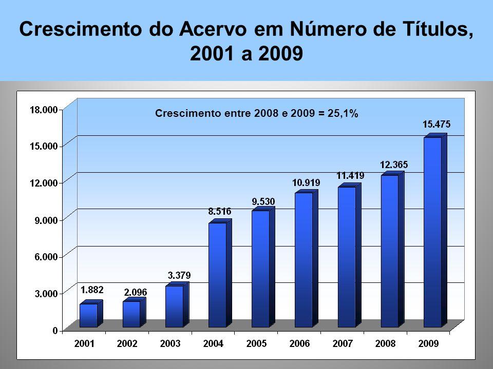 Crescimento do Acervo em Número de Títulos, 2001 a 2009 Crescimento entre 2008 e 2009 = 25,1%