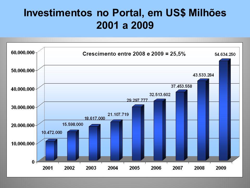 Investimentos no Portal, em US$ Milhões 2001 a 2009 Crescimento entre 2008 e 2009 = 25,5%