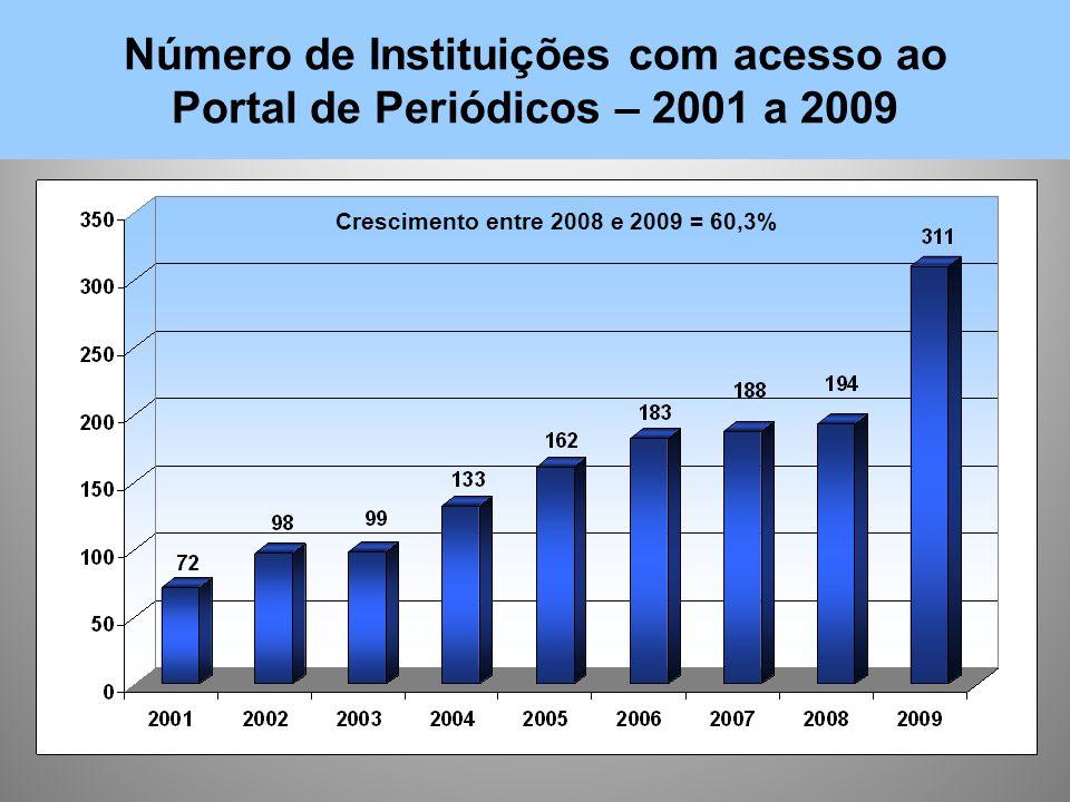 Número de Instituições com acesso ao Portal de Periódicos – 2001 a 2009 Crescimento entre 2008 e 2009 = 60,3%
