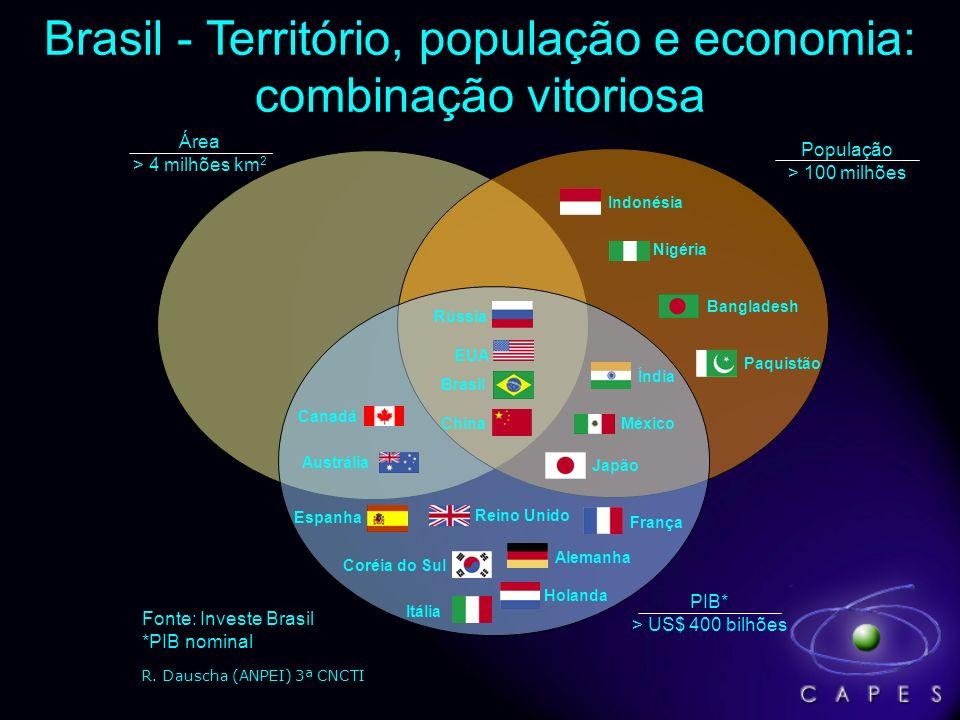 Produção Científica do Brasil e do Mundo (1981 a 2007) Fonte: ISI - Institute for Scientific Information.