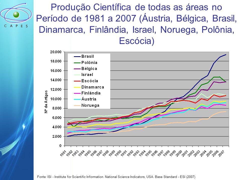 Produção Científica de todas as áreas no Período de 1981 a 2007 (Áustria, Bélgica, Brasil, Dinamarca, Finlândia, Israel, Noruega, Polônia, Escócia) Fonte: ISI - Institute for Scientific Information.