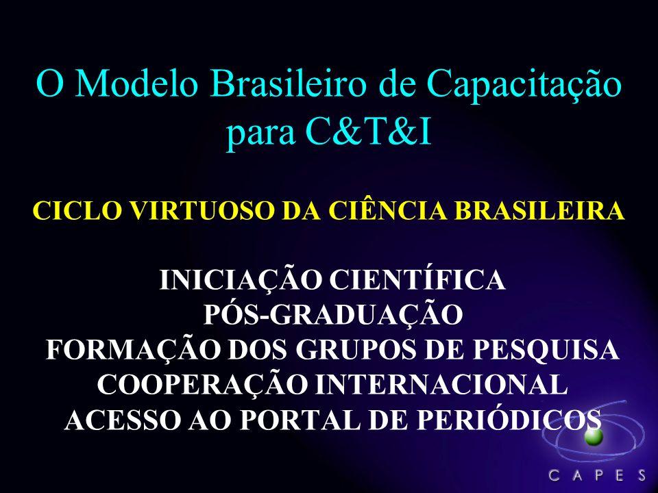 O Modelo Brasileiro de Capacitação para C&T&I CICLO VIRTUOSO DA CIÊNCIA BRASILEIRA INICIAÇÃO CIENTÍFICA PÓS-GRADUAÇÃO FORMAÇÃO DOS GRUPOS DE PESQUISA COOPERAÇÃO INTERNACIONAL ACESSO AO PORTAL DE PERIÓDICOS
