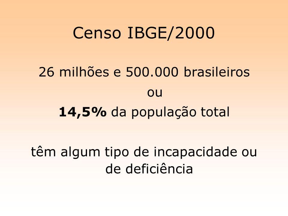 Censo IBGE/2000 26 milhões e 500.000 brasileiros ou 14,5% da população total têm algum tipo de incapacidade ou de deficiência