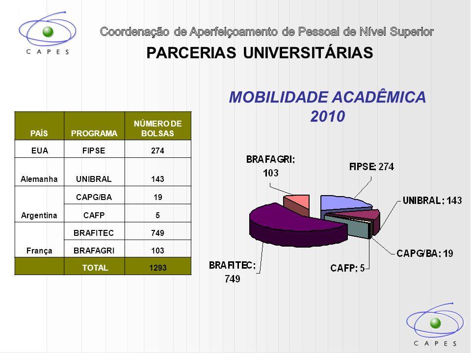 PARCERIAS UNIVERSITÁRIAS MOBILIDADE ACADÊMICA 2010 PAÍSPROGRAMA NÚMERO DE BOLSAS EUAFIPSE274 AlemanhaUNIBRAL143 Argentina CAPG/BA19 CAFP5 França BRAFI