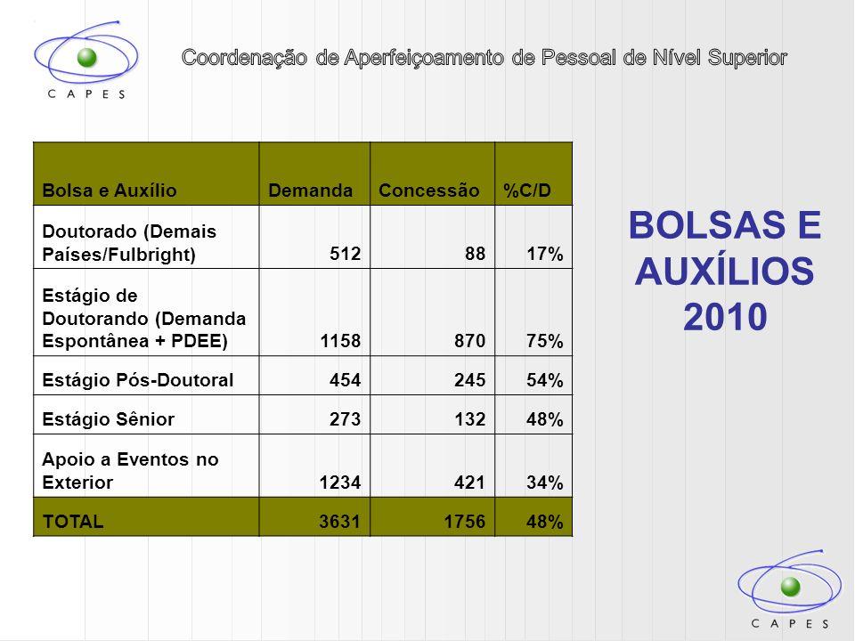 BOLSAS E AUXÍLIOS 2010 Bolsa e AuxílioDemandaConcessão%C/D Doutorado (Demais Países/Fulbright)5128817% Estágio de Doutorando (Demanda Espontânea + PDE