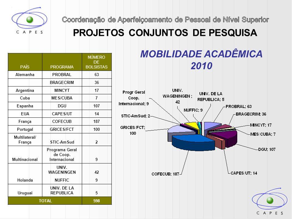 PROJETOS CONJUNTOS DE PESQUISA MOBILIDADE ACADÊMICA 2010 PAÍSPROGRAMA NÚMERO DE BOLSISTAS AlemanhaPROBRAL63 BRAGECRIM36 ArgentinaMINCYT17 CubaMES/CUBA