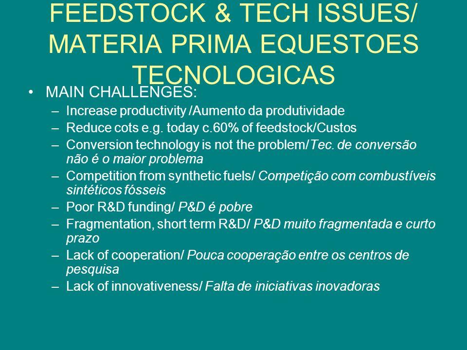 FEEDSTOCK & TECH ISSUES/ MATERIA PRIMA EQUESTOES TECNOLOGICAS MAIN CHALLENGES: –Increase productivity /Aumento da produtividade –Reduce cots e.g. toda