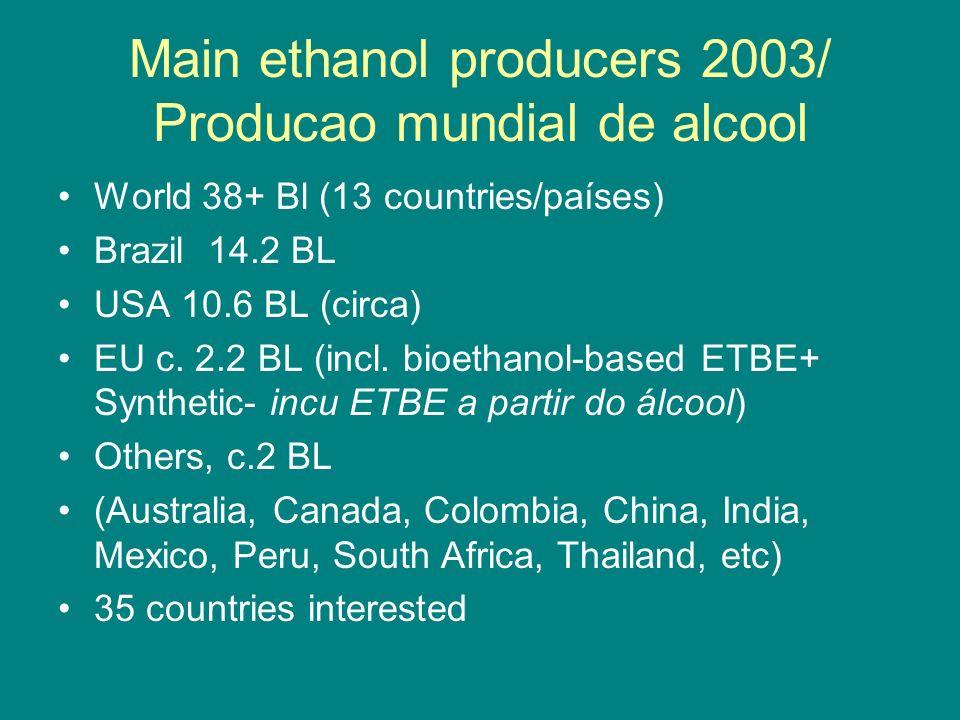 Main ethanol producers 2003/ Producao mundial de alcool World 38+ Bl (13 countries/países) Brazil 14.2 BL USA 10.6 BL (circa) EU c. 2.2 BL (incl. bioe
