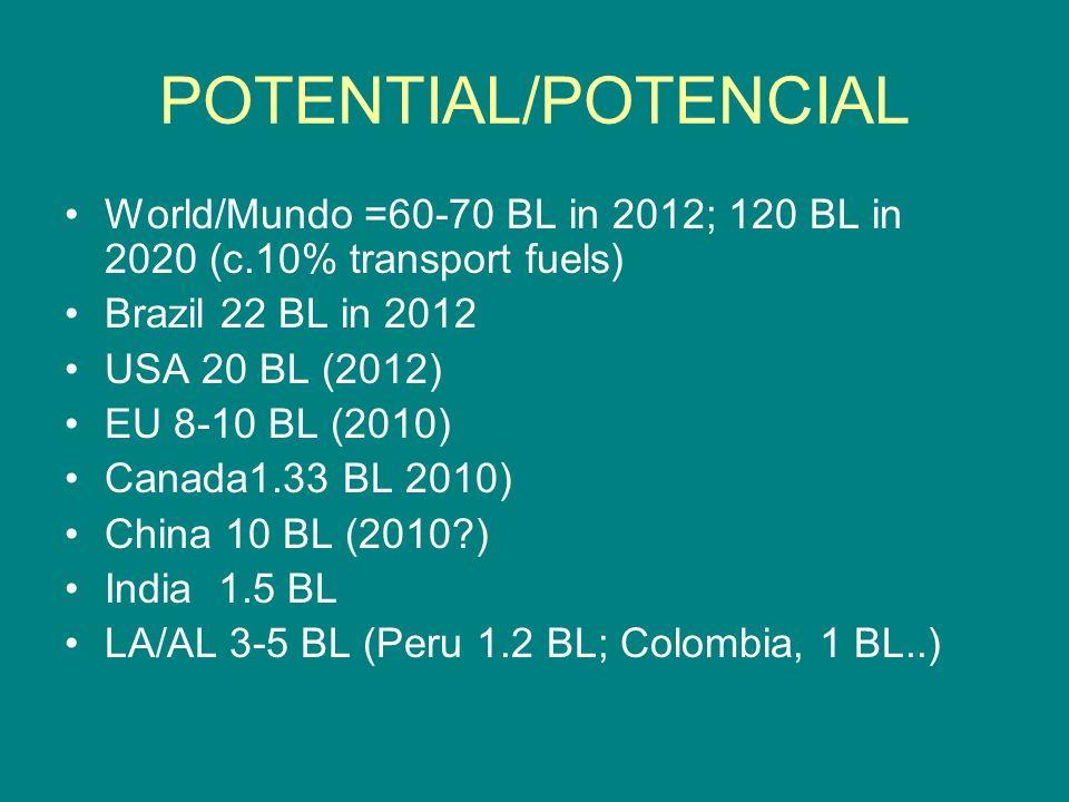POTENTIAL/POTENCIAL World/Mundo =60-70 BL in 2012; 120 BL in 2020 (c.10% transport fuels) Brazil 22 BL in 2012 USA 20 BL (2012) EU 8-10 BL (2010) Canada1.33 BL 2010) China 10 BL (2010?) India 1.5 BL LA/AL 3-5 BL (Peru 1.2 BL; Colombia, 1 BL..)