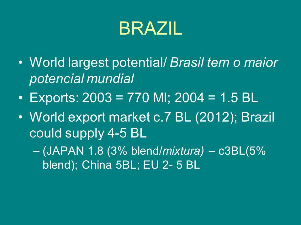 BRAZIL World largest potential/ Brasil tem o maior potencial mundial Exports: 2003 = 770 Ml; 2004 = 1.5 BL World export market c.7 BL (2012); Brazil c