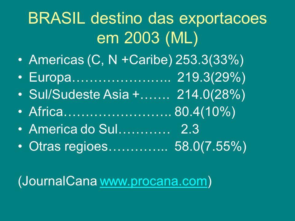 BRASIL destino das exportacoes em 2003 (ML) Americas (C, N +Caribe) 253.3(33%) Europa………………….. 219.3(29%) Sul/Sudeste Asia +……. 214.0(28%) Africa……………