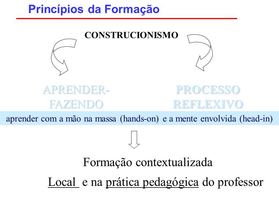 APRENDER- FAZENDO Princípios da Formação CONSTRUCIONISMO PROCESSO REFLEXIVO aprender com a mão na massa (hands-on) e a mente envolvida (head-in) Forma