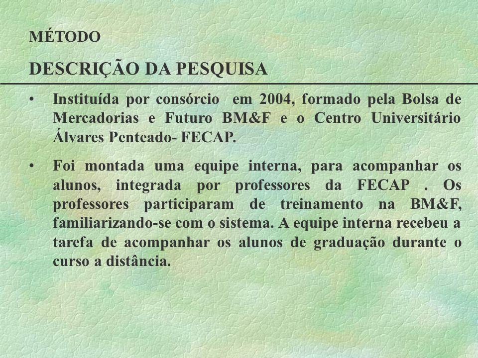 MÉTODO DESCRIÇÃO DA PESQUISA Instituída por consórcio em 2004, formado pela Bolsa de Mercadorias e Futuro BM&F e o Centro Universitário Álvares Pentea