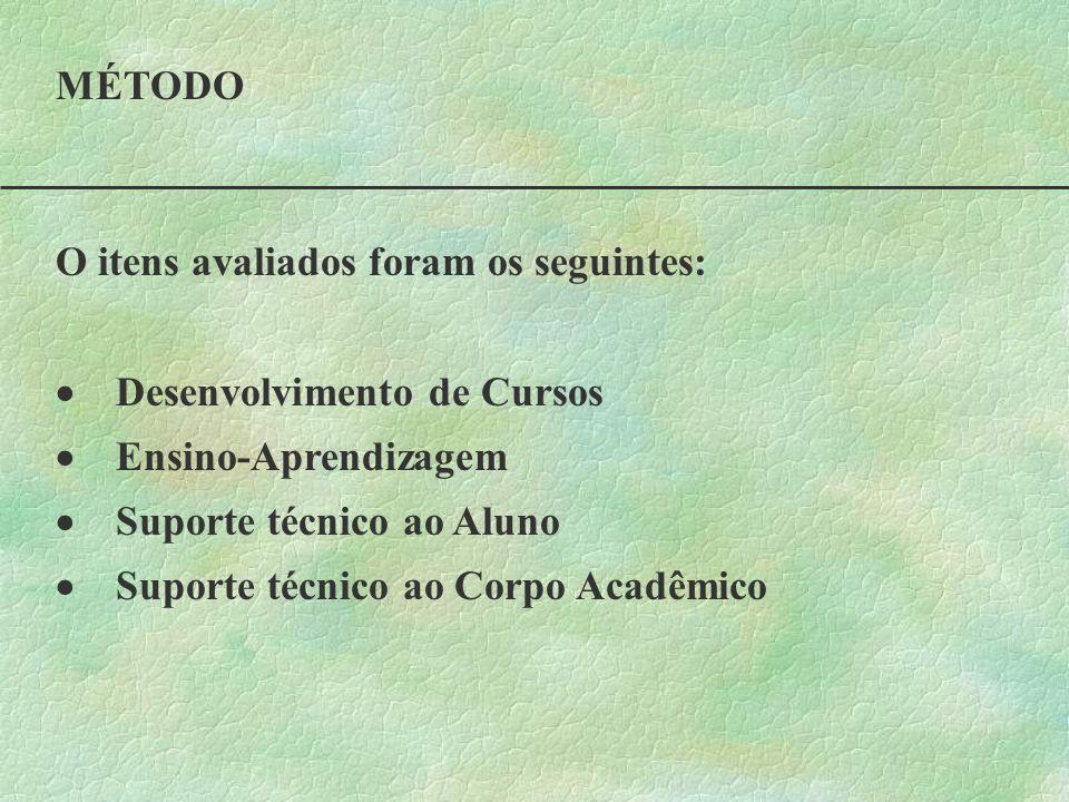 MÉTODO O itens avaliados foram os seguintes: Desenvolvimento de Cursos Ensino-Aprendizagem Suporte técnico ao Aluno Suporte técnico ao Corpo Acadêmico