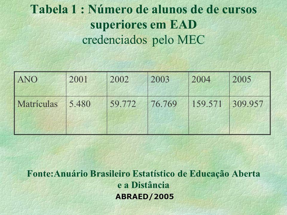 Tabela 1 : Número de alunos de de cursos superiores em EAD credenciados pelo MEC Fonte:Anuário Brasileiro Estatístico de Educação Aberta e a Distância