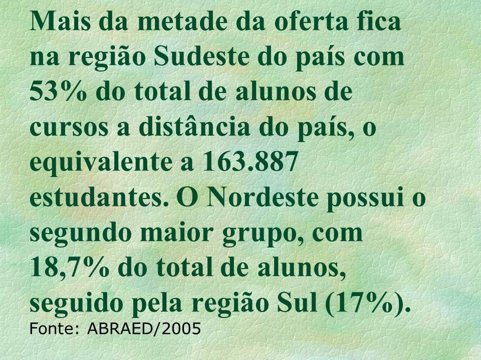 Mais da metade da oferta fica na região Sudeste do país com 53% do total de alunos de cursos a distância do país, o equivalente a 163.887 estudantes.