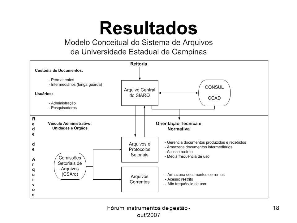 Fórum instrumentos de gestão - out/2007 18 Resultados