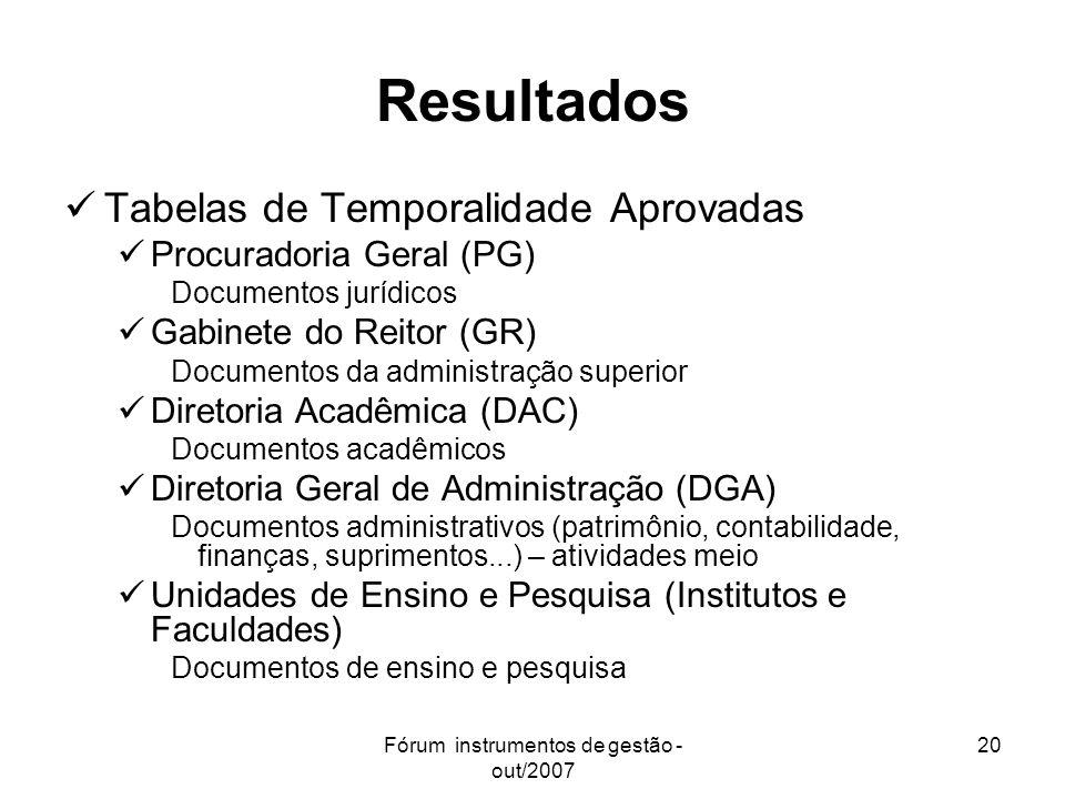 Fórum instrumentos de gestão - out/2007 20 Resultados Tabelas de Temporalidade Aprovadas Procuradoria Geral (PG) Documentos jurídicos Gabinete do Reit