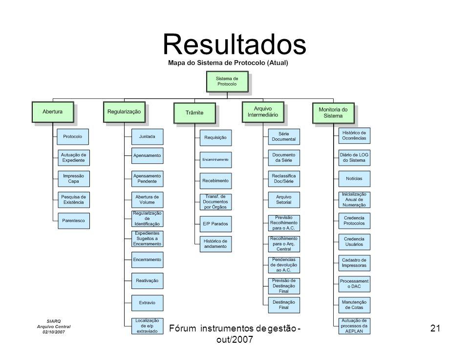 Fórum instrumentos de gestão - out/2007 21 Resultados