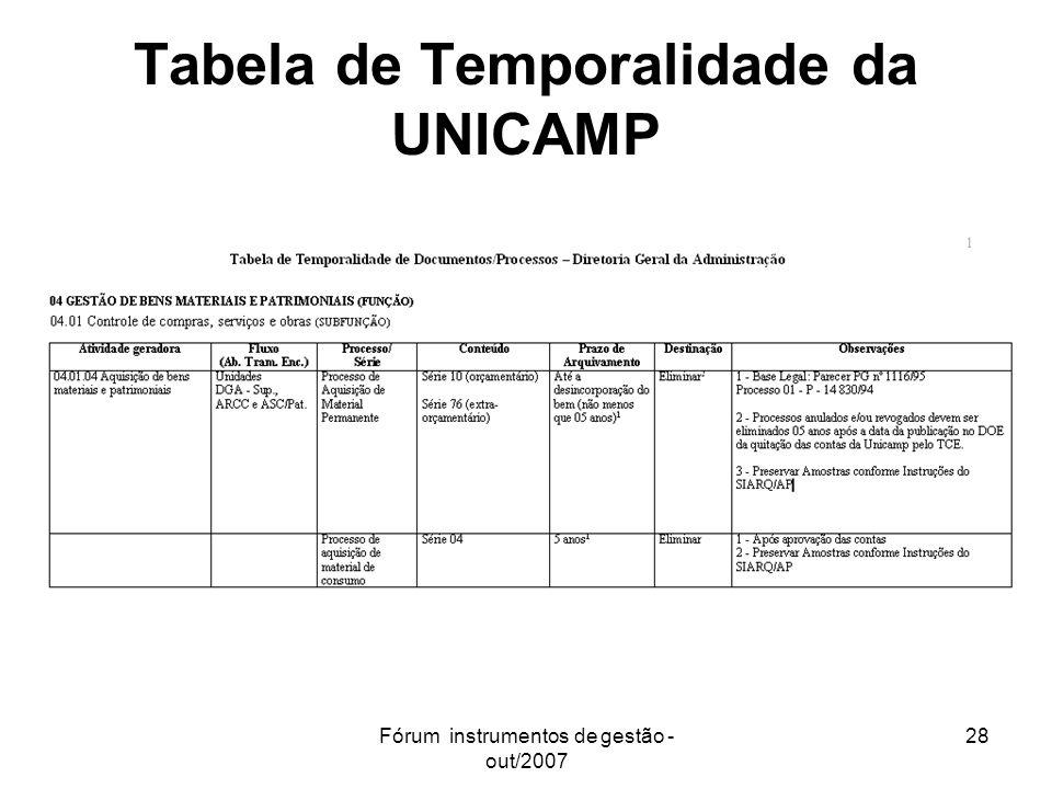 Fórum instrumentos de gestão - out/2007 28 Tabela de Temporalidade da UNICAMP