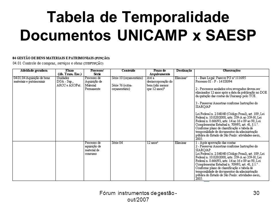 Fórum instrumentos de gestão - out/2007 30 Tabela de Temporalidade Documentos UNICAMP x SAESP
