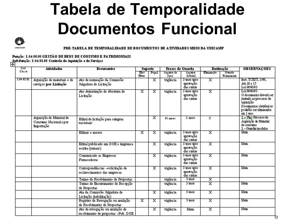 Fórum instrumentos de gestão - out/2007 31 Tabela de Temporalidade Documentos Funcional