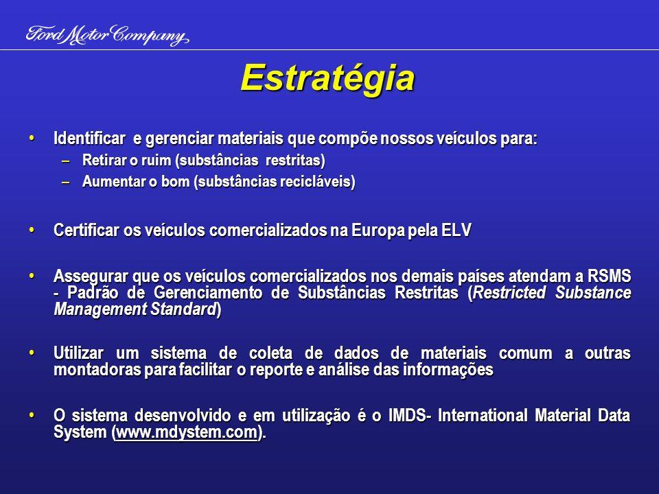 Estratégia Identificar e gerenciar materiais que compõe nossos veículos para: Identificar e gerenciar materiais que compõe nossos veículos para: – Retirar o ruim (substâncias restritas) – Aumentar o bom (substâncias recicláveis) Certificar os veículos comercializados na Europa pela ELV Certificar os veículos comercializados na Europa pela ELV Assegurar que os veículos comercializados nos demais países atendam a RSMS - Padrão de Gerenciamento de Substâncias Restritas ( Restricted Substance Management Standard ) Assegurar que os veículos comercializados nos demais países atendam a RSMS - Padrão de Gerenciamento de Substâncias Restritas ( Restricted Substance Management Standard ) Utilizar um sistema de coleta de dados de materiais comum a outras montadoras para facilitar o reporte e análise das informações Utilizar um sistema de coleta de dados de materiais comum a outras montadoras para facilitar o reporte e análise das informações O sistema desenvolvido e em utilização é o IMDS- International Material Data System (www.mdystem.com).