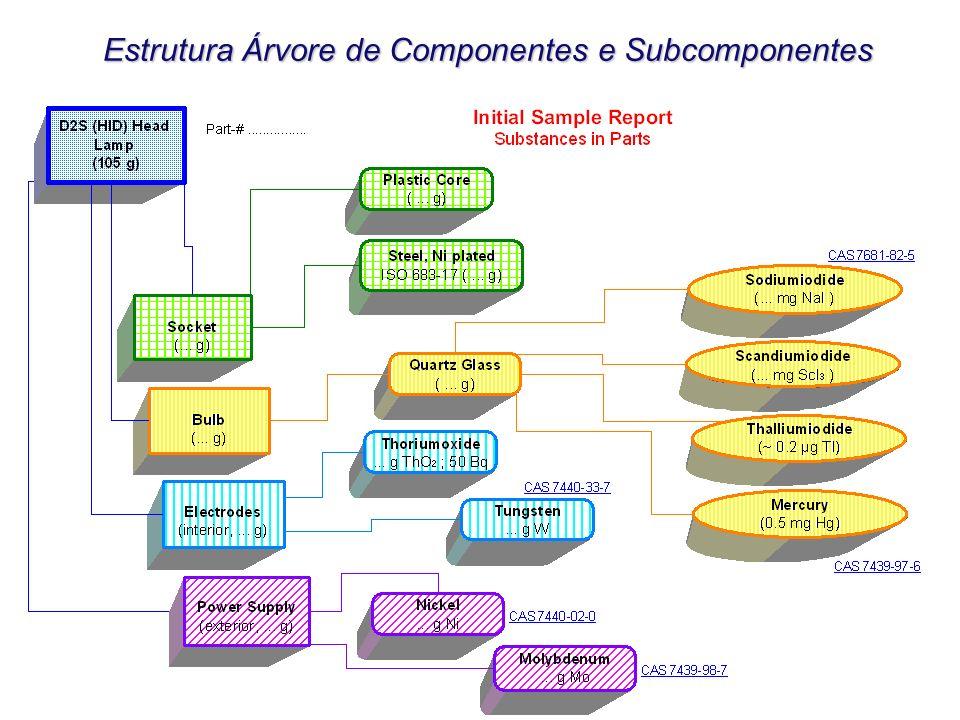 Estrutura Árvore de Componentes e Subcomponentes