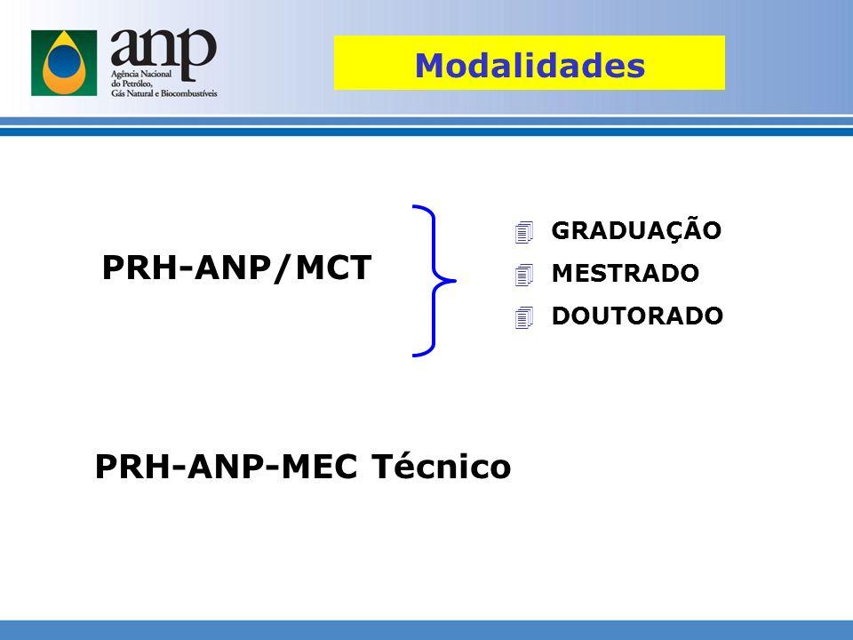 PRH-ANP/MCT PRH-ANP-MEC Técnico 4 GRADUAÇÃO 4 MESTRADO 4 DOUTORADO Modalidades