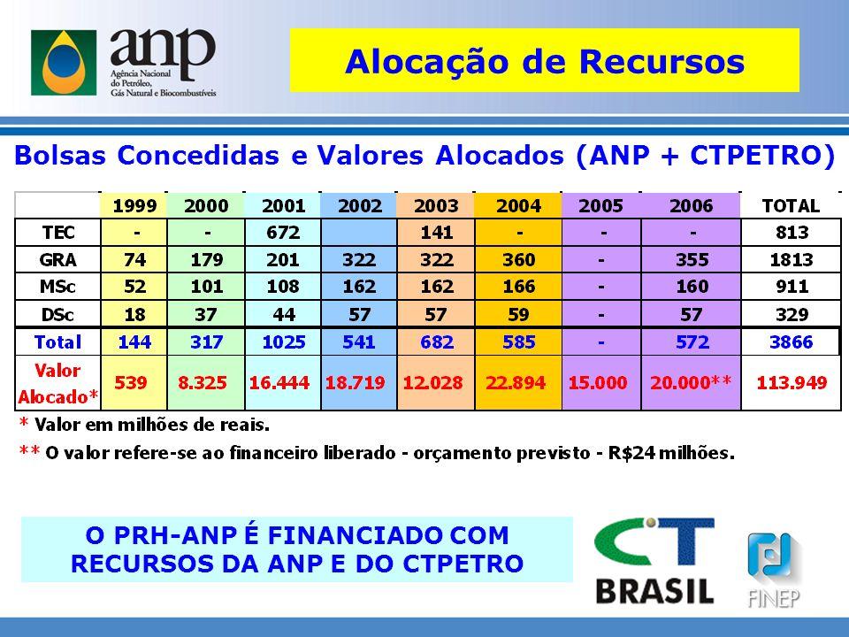 Bolsas Concedidas e Valores Alocados (ANP + CTPETRO) O PRH-ANP É FINANCIADO COM RECURSOS DA ANP E DO CTPETRO Alocação de Recursos