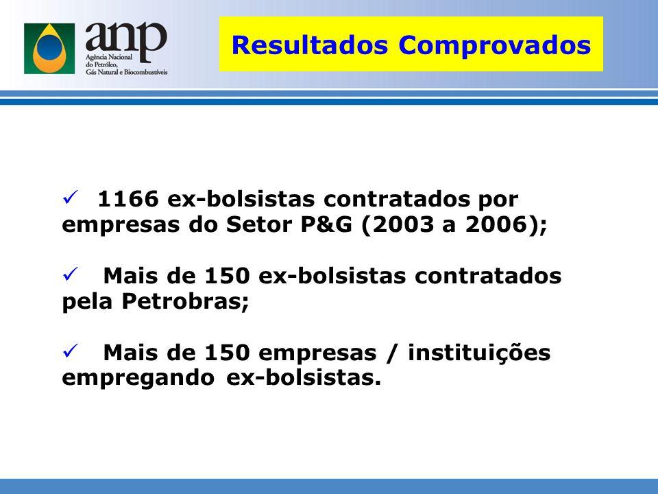 1166 ex-bolsistas contratados por empresas do Setor P&G (2003 a 2006); Mais de 150 ex-bolsistas contratados pela Petrobras; Mais de 150 empresas / ins