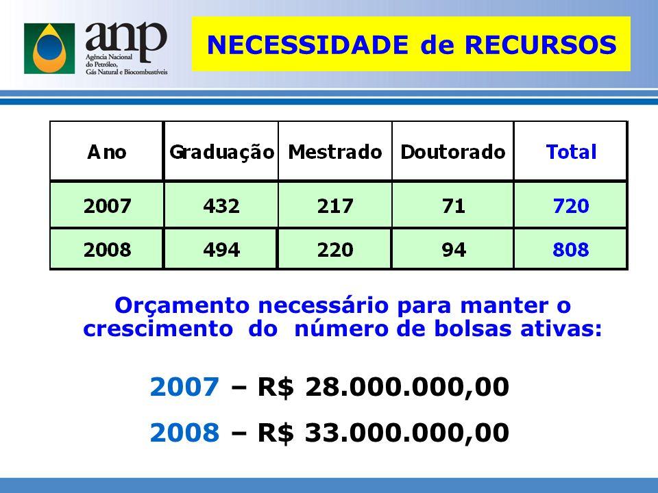 NECESSIDADE de RECURSOS Orçamento necessário para manter o crescimento do número de bolsas ativas: 2007 – R$ 28.000.000,00 2008 – R$ 33.000.000,00