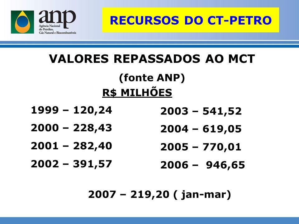 RECURSOS DO CT-PETRO VALORES REPASSADOS AO MCT (fonte ANP) 1999 – 120,24 2000 – 228,43 2001 – 282,40 2002 – 391,57 2003 – 541,52 2004 – 619,05 2005 –