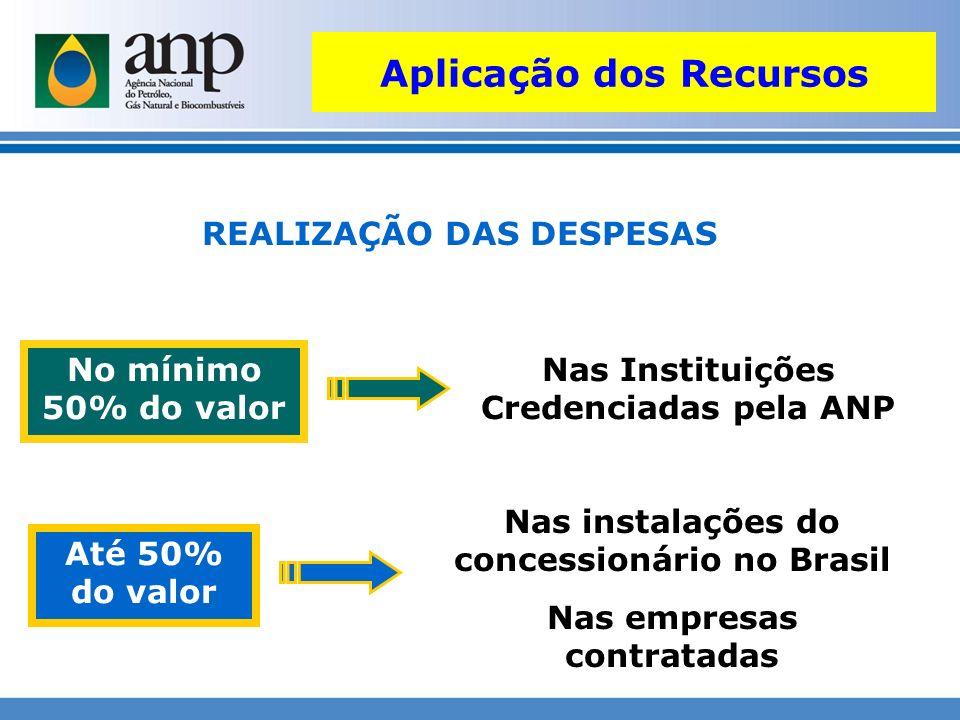 REALIZAÇÃO DAS DESPESAS Nas Instituições Credenciadas pela ANP Até 50% do valor No mínimo 50% do valor Nas instalações do concessionário no Brasil Nas