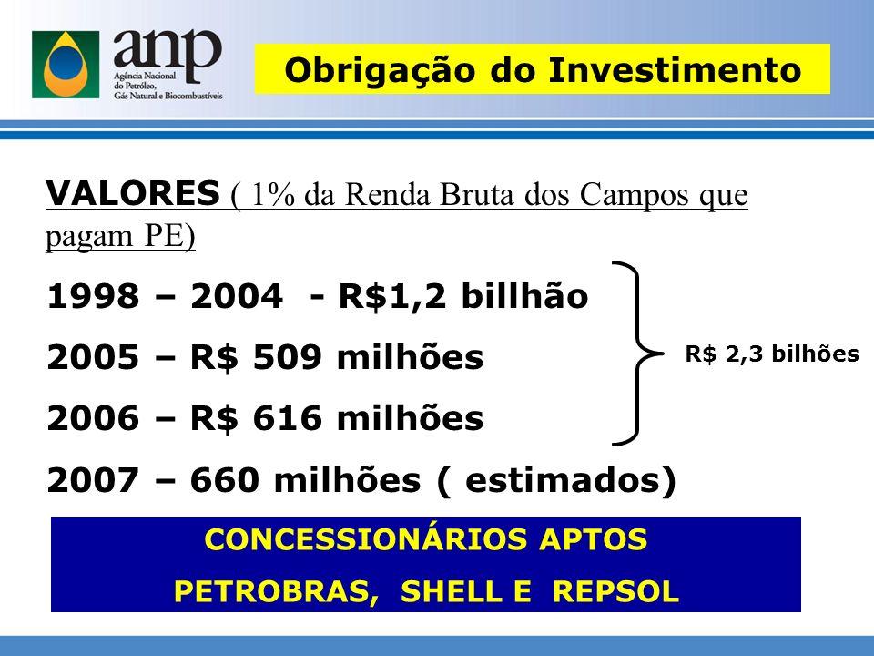 Obrigação do Investimento VALORES ( 1% da Renda Bruta dos Campos que pagam PE) 1998 – 2004 - R$1,2 billhão 2005 – R$ 509 milhões 2006 – R$ 616 milhões