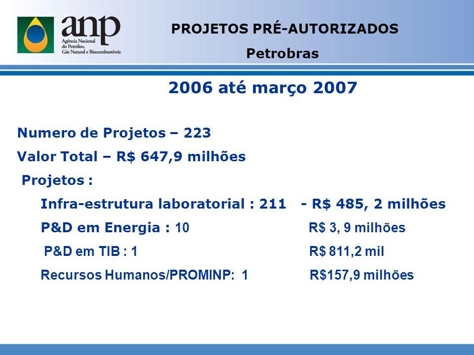 PROJETOS PRÉ-AUTORIZADOS Petrobras Numero de Projetos – 223 Valor Total – R$ 647,9 milhões Projetos : Infra-estrutura laboratorial : 211 - R$ 485, 2 m