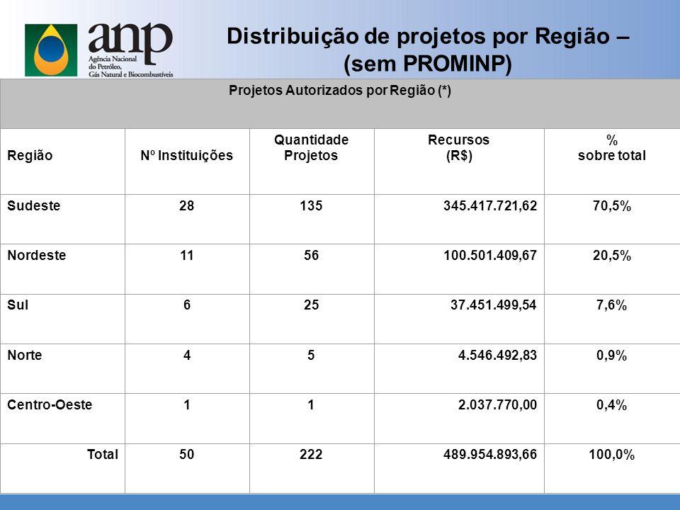 Distribuição de projetos por Região – (sem PROMINP) Projetos Autorizados por Região (*) RegiãoNº Instituições Quantidade Projetos Recursos (R$) % sobr