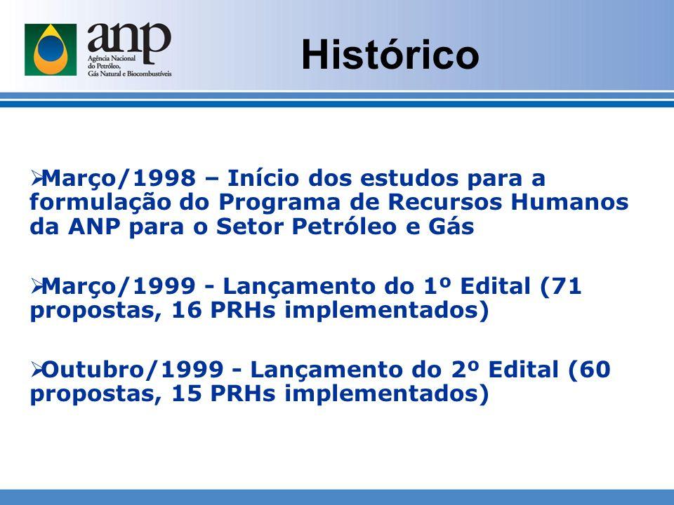 Histórico Março/1998 – Início dos estudos para a formulação do Programa de Recursos Humanos da ANP para o Setor Petróleo e Gás Março/1999 - Lançamento
