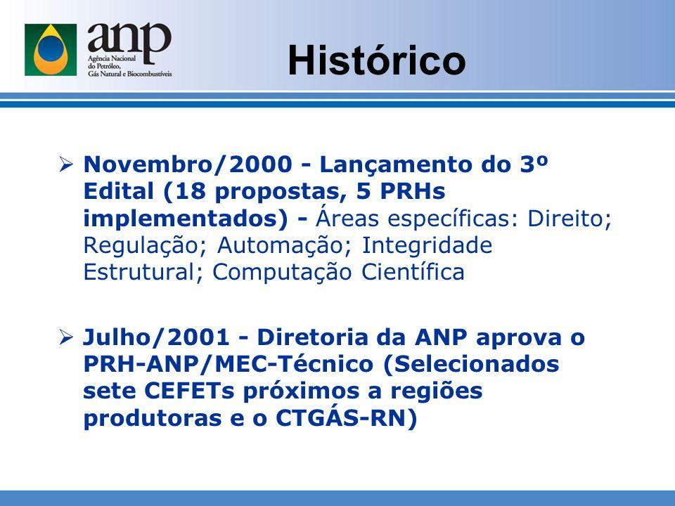 Novembro/2000 - Lançamento do 3º Edital (18 propostas, 5 PRHs implementados) - Áreas específicas: Direito; Regulação; Automação; Integridade Estrutura
